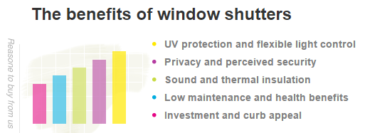 Great reasons to buy Shutters for your home